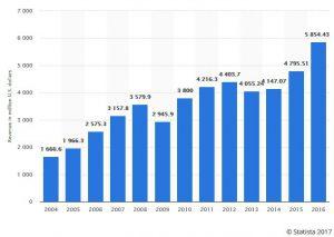 Adobe Umsätze 2004 bis 2016 / Quelle: Statista